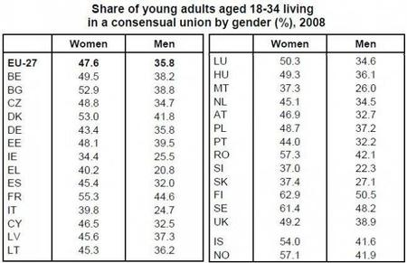 eurostat-share-of-young-addults-with-patents-by-gender-in-relationship.JPG