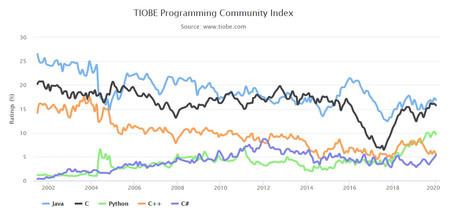 Lenguajes Programacion 2019 Tiobe Grafica