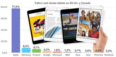 Tráfico web desde tablets en EE.UU. y Canadá