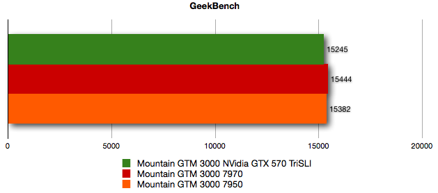 Mountain GTM 3000 benchmark