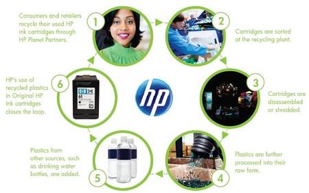Cómo ayudan los seis pasos del ciclo de vida de los consumibles de HP al medio ambiente