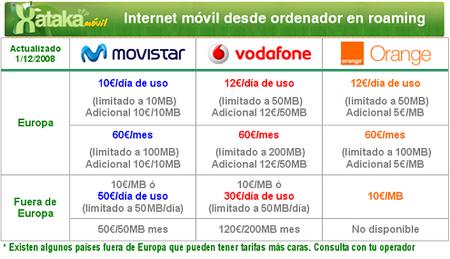 tarifas roaming