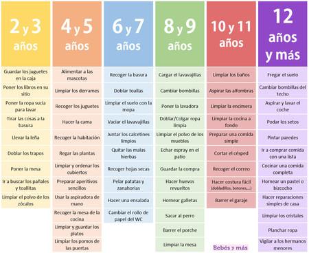 Tareas Montessori Edades