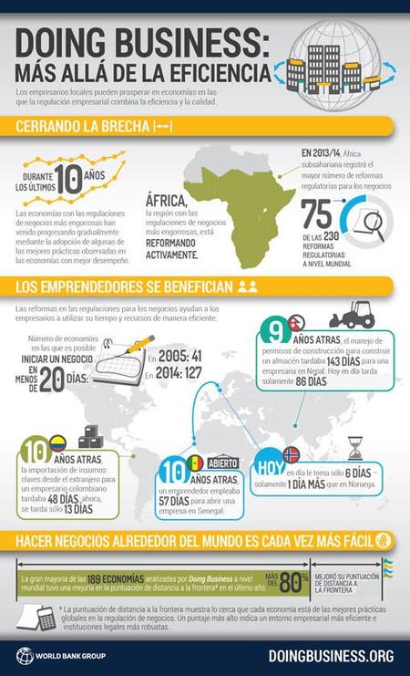 Banco Mundial: Doing Business 2015