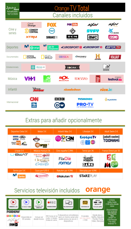 Orange Tv Total En Diciembre De 2020