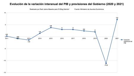 Variacion Internaual Del Pib