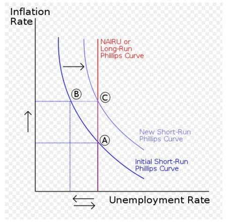 phillips-curve-wikipedia.JPG