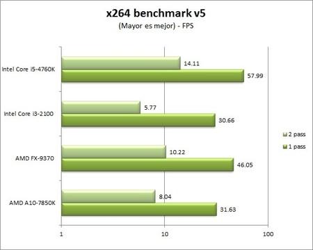 GA_Z97X-UD5-BK_benchmarks_x264_benchmark