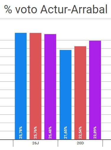 Porcentaje Voto