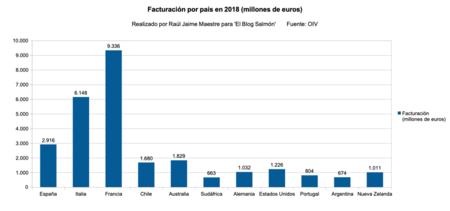 Facturacion Por Vino 2018