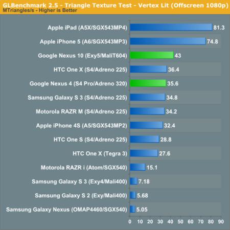 Benchmarks Nexus 10 & Nexus 4