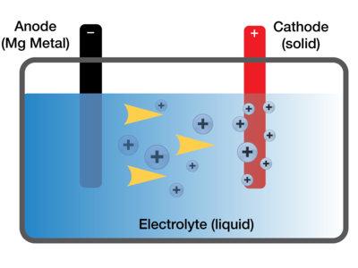 Adiós litio, hola magnesio: en Toyota creen que ese es el futuro de las baterías