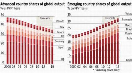 Ha llegado el comienzo del fin de la hegemonía occidental