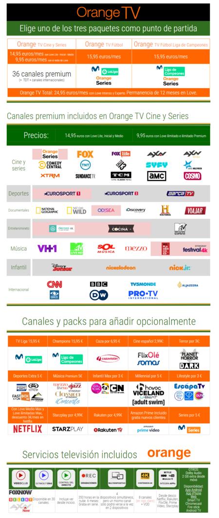 Todos Los Canales Y Precios Disponibles Con Orange Tv En Junio De 2020