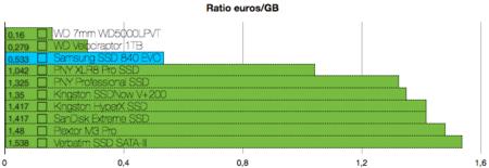 Samsung SSD 840 EVO benchmarks