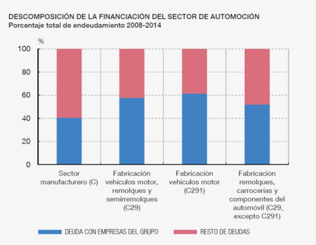 Financiacion Autos