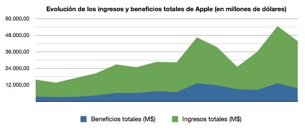 grafico ingresos apple