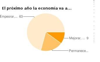 Los analistas financieros: España estará peor en 2009