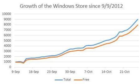 Windows 8 empieza con buen pie: 9000 aplicaciones disponibles a ritmo de 500 por día