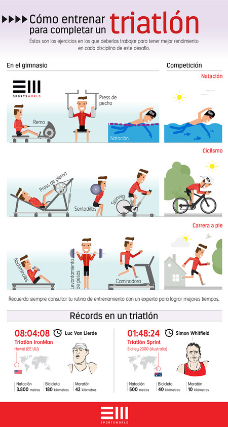 Sports World Triatlon Infografia