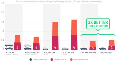 Dm Emissions Flat