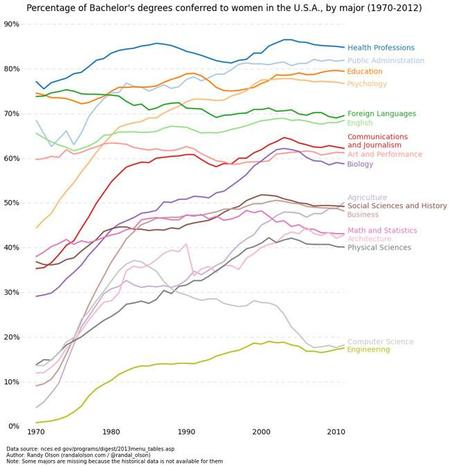 Bachelor degrees by major