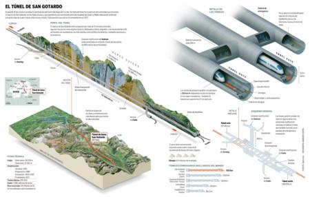 Ingenieria En La Red Infografia Tunel San Gotardo