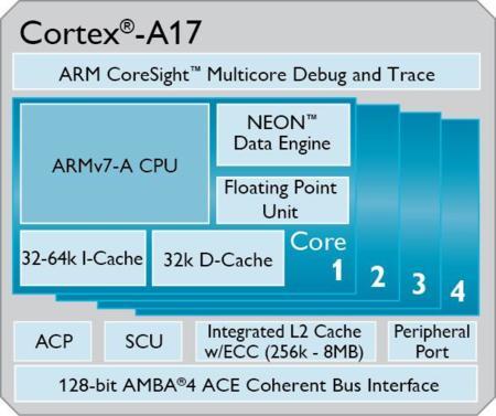 ARM Cortex-A17, núcleos para la nueva gama media