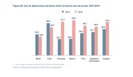 Uso de apps de bancos en 2013 y 2014