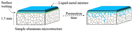 Figure 1 Preventing The Formation Of An Oxide Coating