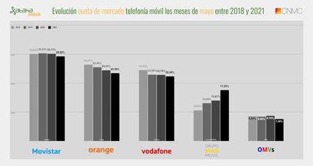 Evolucion Cuota De Mercado Telefonia Movil Los Meses De Mayo Entre 2018 Y 2021