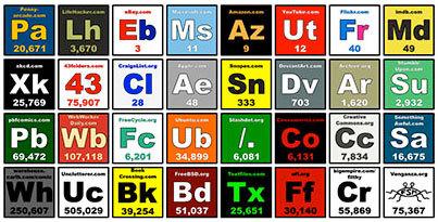 Imagen de la semana: la tabla periódica de Internet