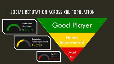 Sistema de reputación en Xbox One