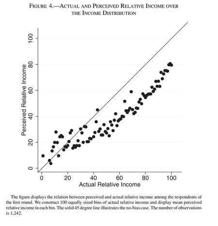 Gráfico que muestra la percepción relativa de ingresos y la distribución real.