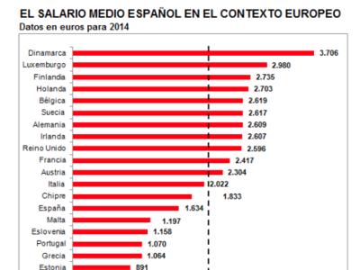 Los salarios en España y la UE, según Adecco