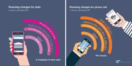 Ahora sí: el roaming en la UE desaparecerá en junio de 2017... con matices
