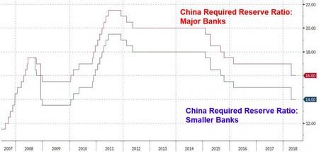 China Reserve 6 24