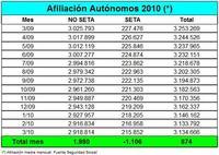 874 autónomos más en el mes de marzo
