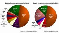 La correlación deuda soberana y gasto militar ayuda a comprender la trampa de la deuda global