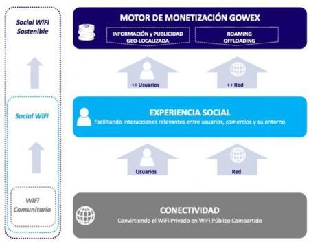 Social Wi-fi sostenible We2