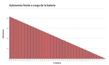 Autonomia Carga Bateria
