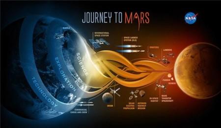La NASA no se rinde: quiere poner a un hombre en marte en la década de 2030