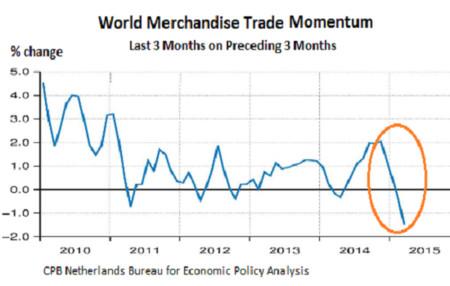 World Trade Merchandise Momentum 2010 2015 03 Change