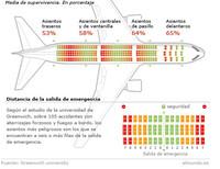 ¿Cuáles son los asientos más seguros en un avión?