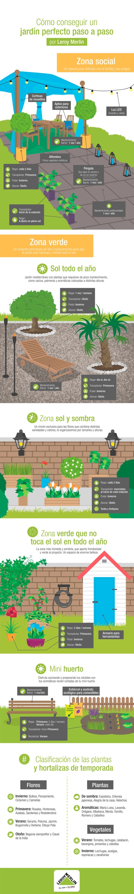 Infografia Jardin Perfecto 3