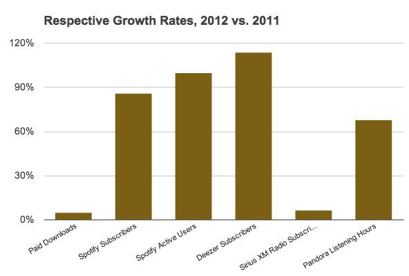 Crecimiento de Deezer y Spotify en 2012