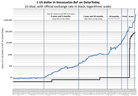Venezuela Inflation On The Black Market Dolartoday On A Logarithmic Scale
