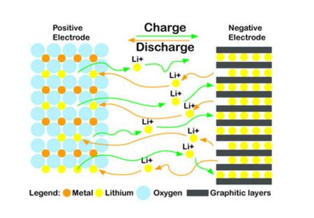 Ion Lithium