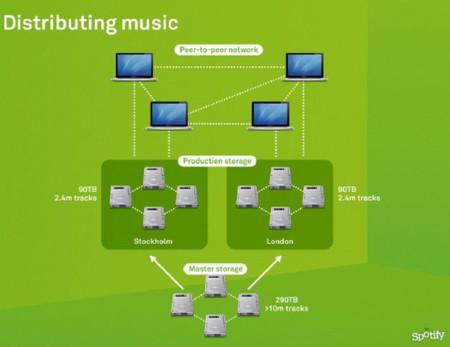 Spotify esquema distribución