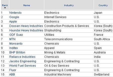Las mejores empresas del mundo 2009